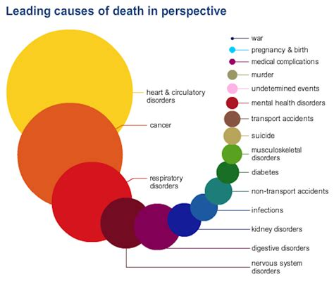 How To Find Cause Of Records Find Out How You Are Likely To Die Here Stethnews