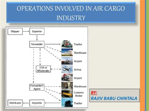 operations of air cargo