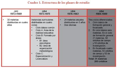 cuadro comparativo leyes de educacion en argentina la formaci 243 n en ciencias de la educaci 243 n durante la 250 ltima