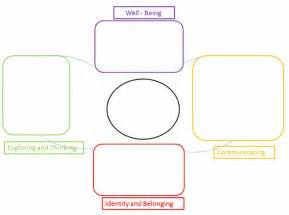 Early Years Learning Framework Planning Templates by Early Years Learning Framework Planning Templates