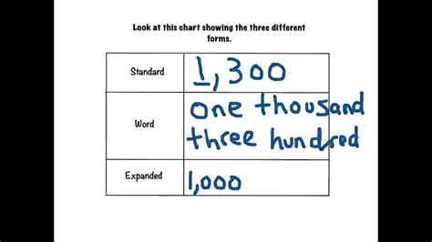 writing numbers using different forms youtube
