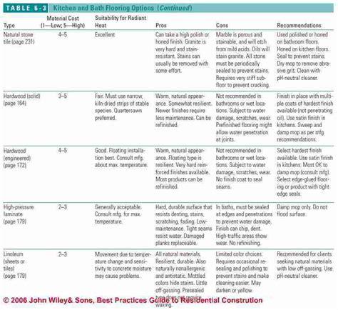 types of flooring in buildings identification guide