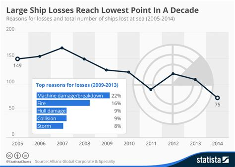 boat insurance hong kong chart large ship losses reach lowest point in a decade