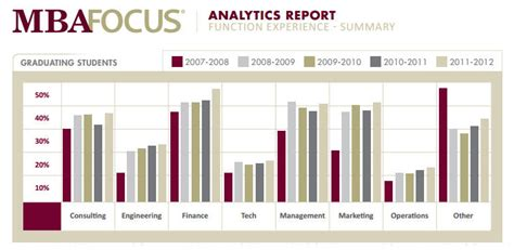 Mba Analytics Internship by New Report To Inform Your Mba Recruitment Strategy