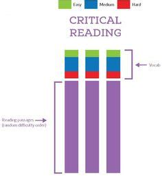 sat critical reading section the sat critical reading short passages and questions