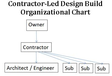 design and build contract benefits the advantages of design build
