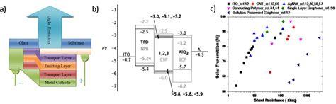 top emitting organic light emitting diodes influence of cavity design electronics free text emerging transparent conducting electrodes for organic light