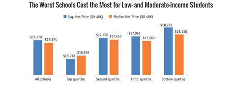 Low Cost Colleges In Usa For Mba by The Worst Colleges Cost The Most For Low Income Students