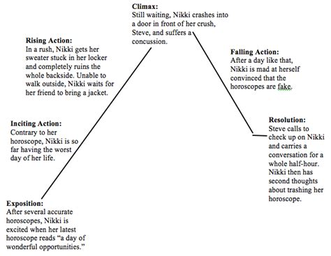 plot diagram for story s story assignment plot diagram of quot beware