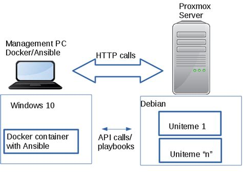 docker ansible tutorial automating qa testbed deployments with proxmox docker and
