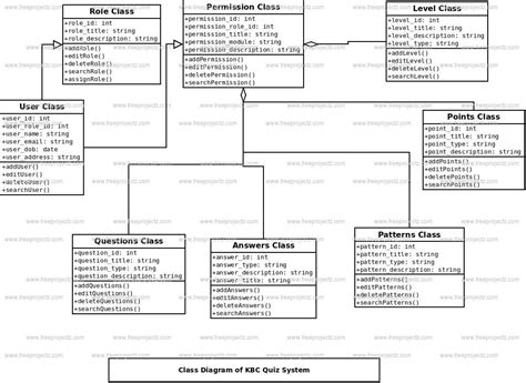 diagram quiz class diagram for quiz system image collections how to