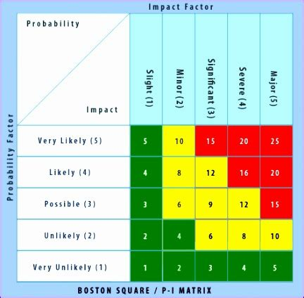 10 Training Matrix Template Excel Exceltemplates Exceltemplates Risk Probability And Impact Matrix Template Excel