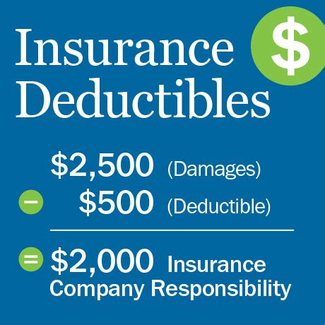 car insurance deductible ameriprise auto home