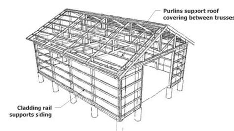 Gambrel Roof Barn Plans by A Pole Shed Is A Great Way To Build A Large Shed