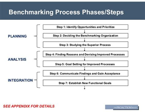 bench marking process benchmarking best practices proaction group