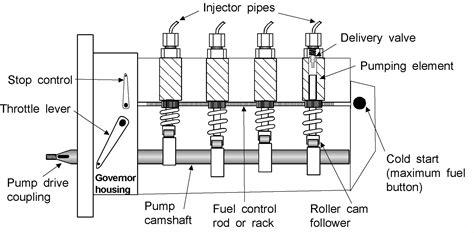 Fuel Rack Diesel Engine by Fie System Diesel Fuel System Boat Fuel System