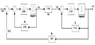 Buku Elektronik Industri Frank D Petruzella syahwilalwi pemodelan motor dc dengan simulink matlab