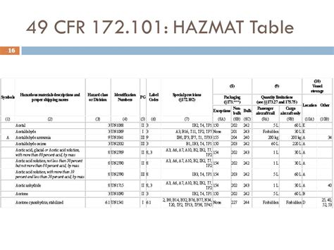 Haz Mat Table by 100 Hazardous Material Table Hazardous Materials