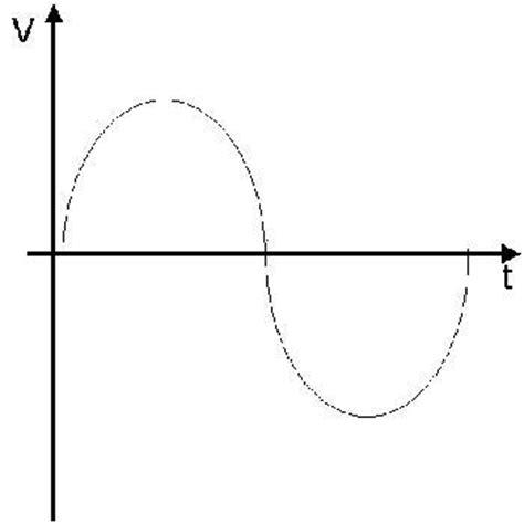 una oscilacion definici 243 n de oscilaci 243 n 187 concepto en definici 243 n abc