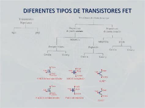 transistor fet ventajas transistor fet caracteristicas 28 images transistor mosfet medicion 28 images