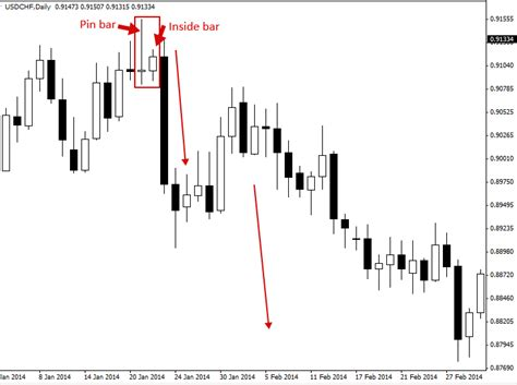 inside bar price action pattern definition how to trade pin bar trading strategy priceaction com