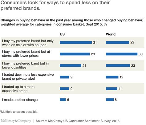 buying pattern questions consumer patterns of the new american