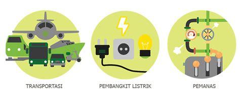 biofuel adalah biofuel sumber energi alternatif