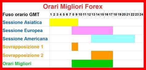 orario di orari forex migliori per il trading apertura e chiusura
