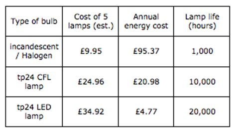 comparing light bulbs upfront costs vs running costs