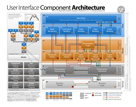 ui architecture diagram componentjs