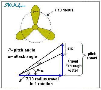boat propeller calculator app speed and revolutions