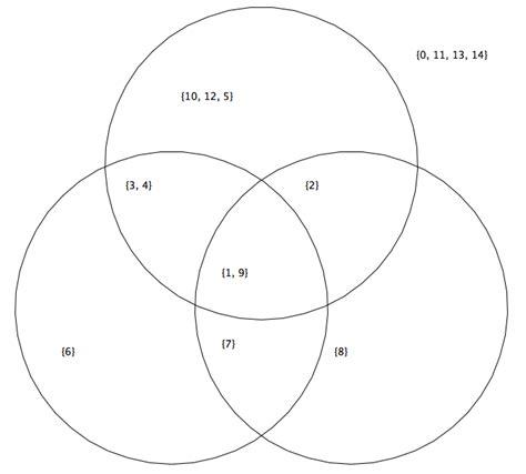 venn diagram 4 circles generator venn diagram 4 circles generator