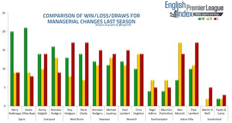 epl stats premier league managerial changes do they guarantee