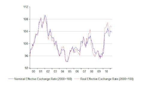 exchange rate converter bank negara bank negara malaysia forex converter