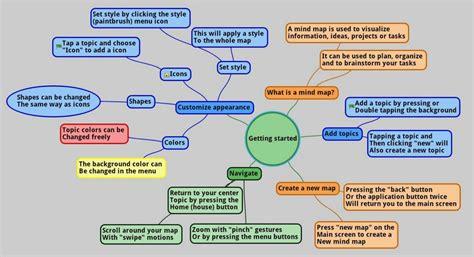 imagenes de mapas mentales para niños uso de mapas mentales para estructurar la informaci 243 n