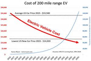 Electric Vehicle Battery Cost Per Kwh How Cheap Can Electric Vehicles Get Ramez Naam