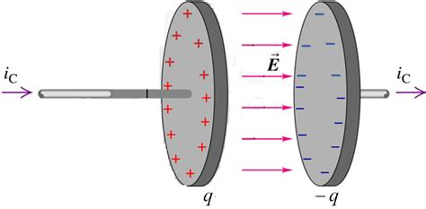a parallel plate capacitor with circular plates of radius 1 m has a uy1 displacement current mini physics learn physics
