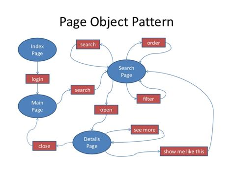 design pattern extension object dsl page object and selenium a way to reliable