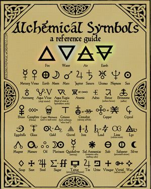 Mystery Island Kitchen Print This Free High Quality Chart Of Alchemy Symbols Make