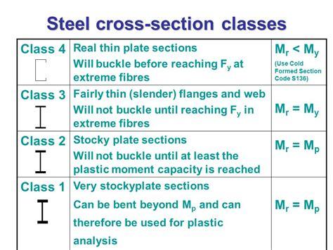 cross section steel design of bending members in steel ppt video online download