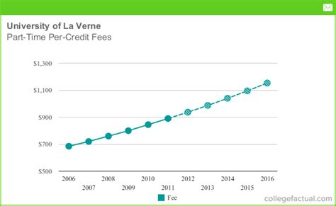 Of La Verne Mba Program Cost by Part Time Tuition Fees At Of La Verne