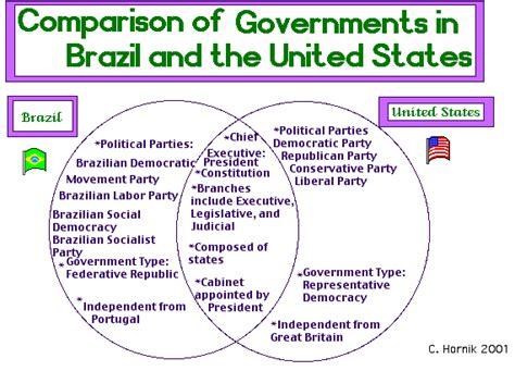 branches of government venn diagram carolyn hornik