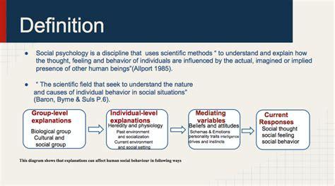 social psychology self presentation self evaluation of the topic social psychology presentation