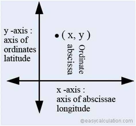 ordinate definition  meaning math dictionary
