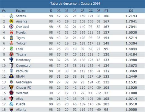 resultados del futbol mexicano 2015 previa jornada 14 futbol mexicano clausura 2014 apuntes