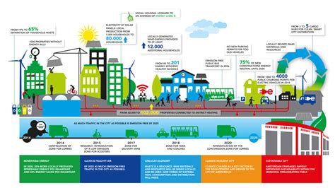 infographic outlines why green building is smart building amsterdam sustainable agenda transform