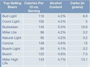 Calories In Light by Quotes About Calories In Quotesgram