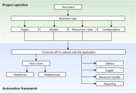 grid pattern ui automation sle ui test automation framework design with selenium