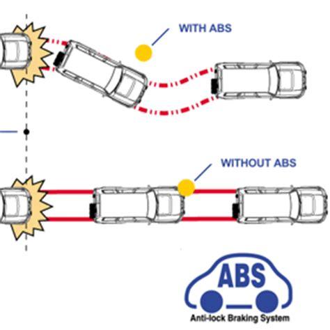 Rem Abs Mobil pengertian serta manfaat rem abs corelita