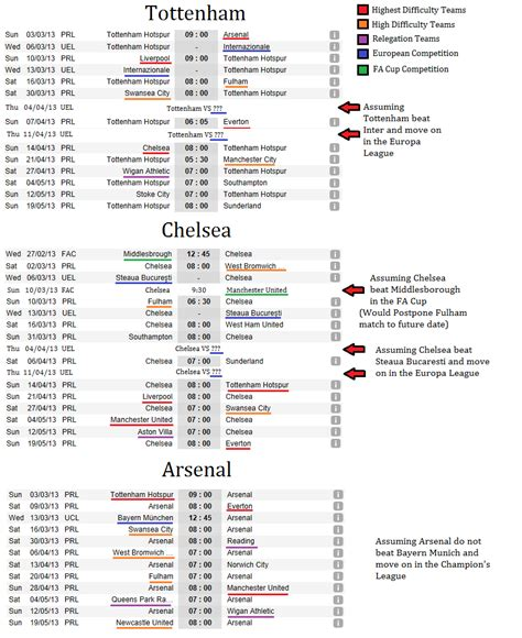 arsenal schedule image the race for the top 4 tottenham chelsea and